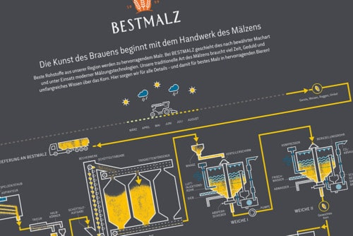 BESTMALZ Brewing process poster (German)