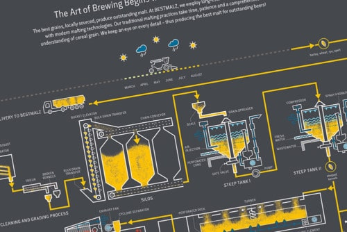 BESTMALZ Brewing process poster (English)